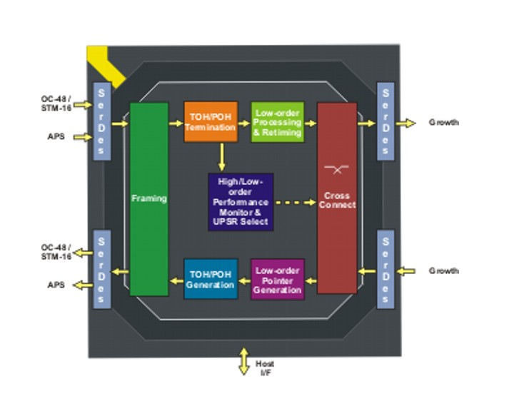 TranSwitch IP Communications, Multicore Processor